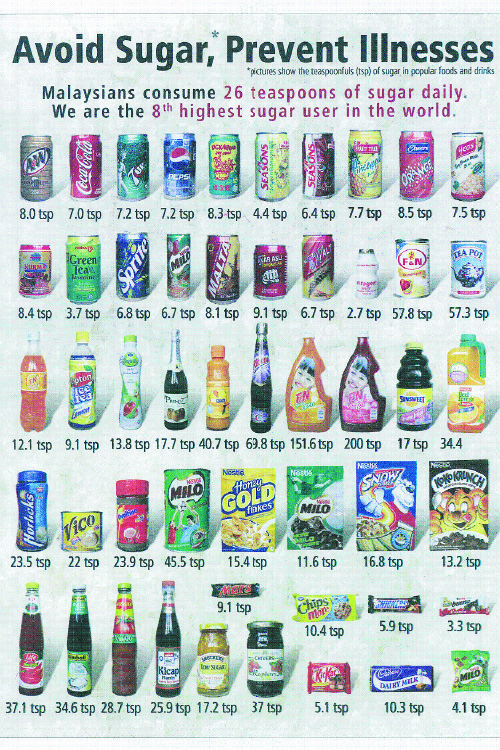 By the 1990s Malaysians were consuming an average of 24 teaspoons of sugar  per day but now the figure has jumped to 26 teaspoons.
