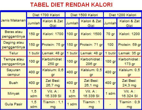 Diet Kalori Vs Diet Intermittent Fasting Yang Mana Paling Cepat