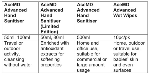AceMD Products Line-up