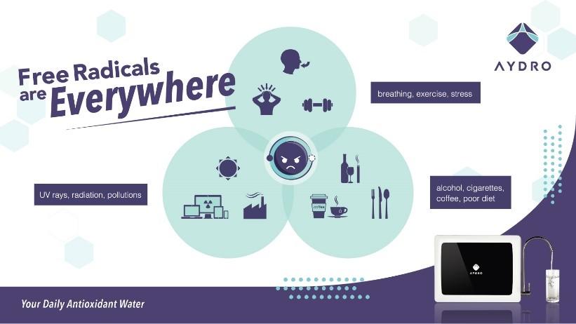 AYDRO Hydrogen Water Generator Free Radicals