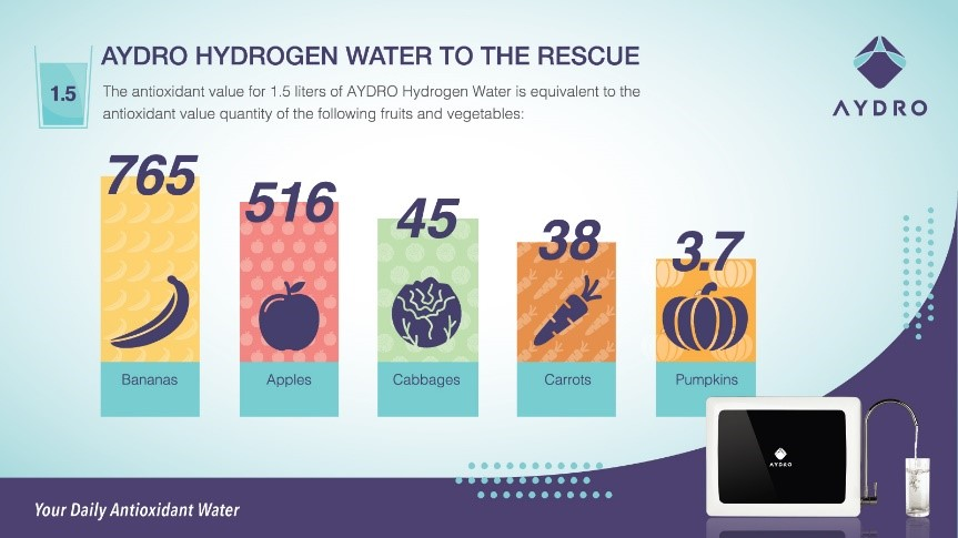 AYDRO Hydrogen Water Generator to the rescue
